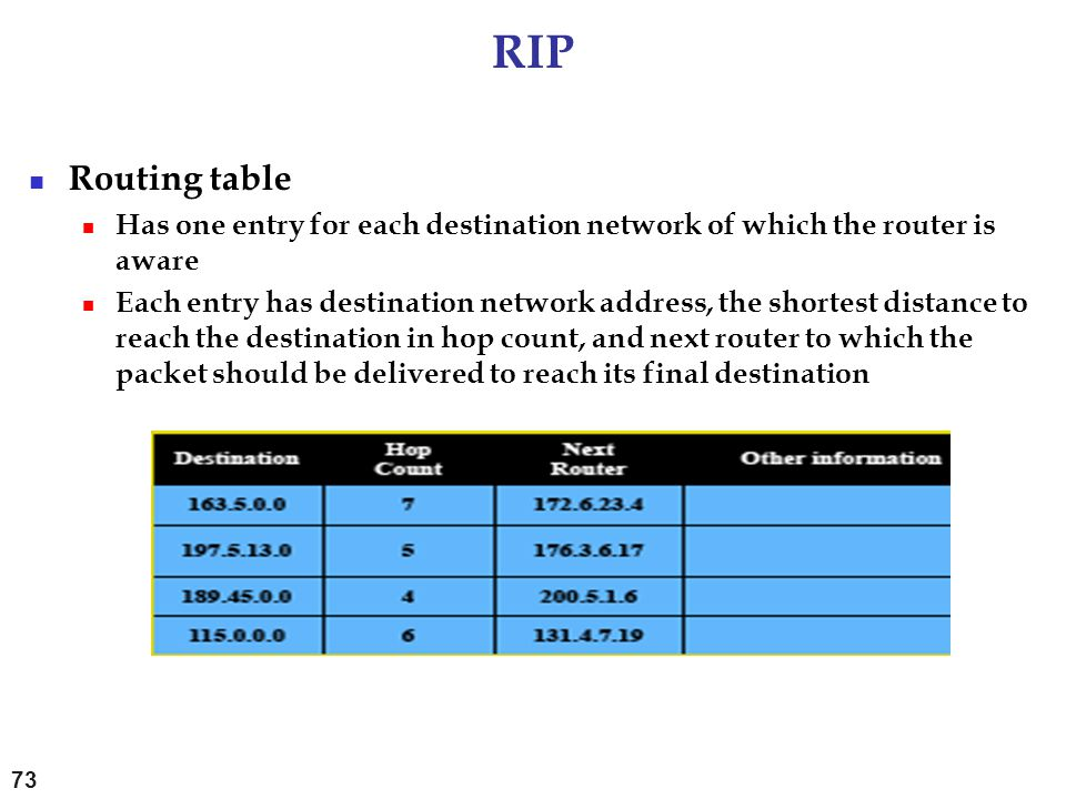 RIP Routing table. Has one entry for each destination network of which the router is aware.