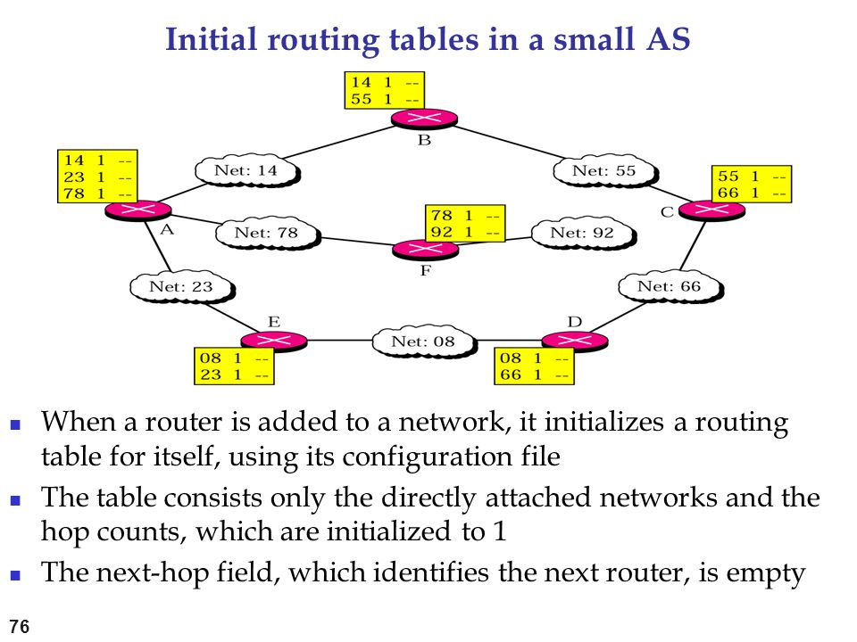 Initial routing tables in a small AS