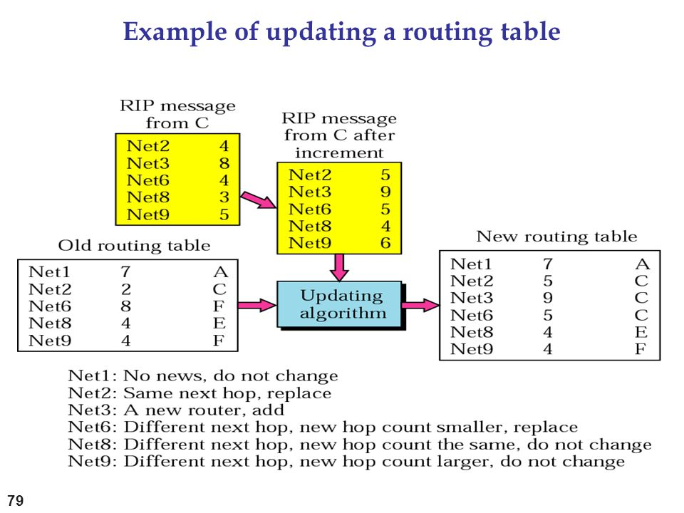 Example of updating a routing table