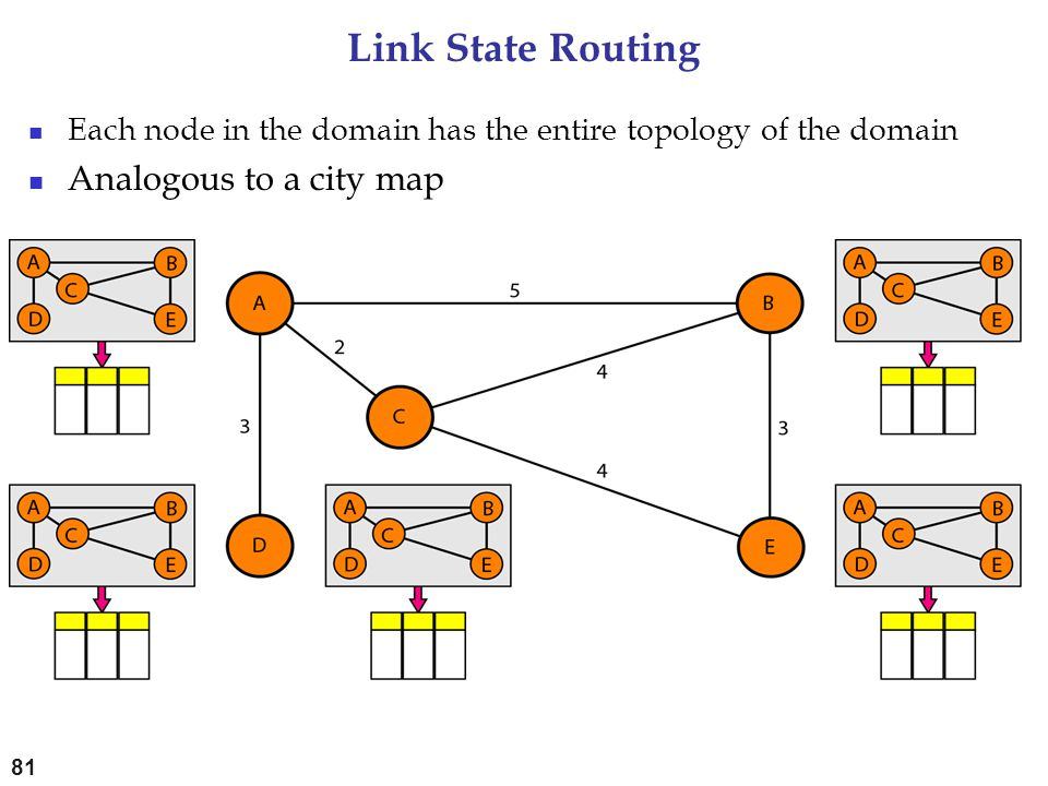 Link State Routing Analogous to a city map