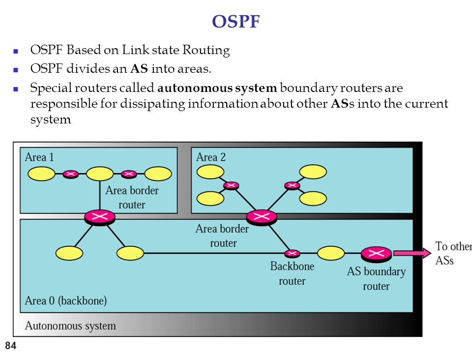 OSPF OSPF Based on Link state Routing OSPF divides an AS into areas.