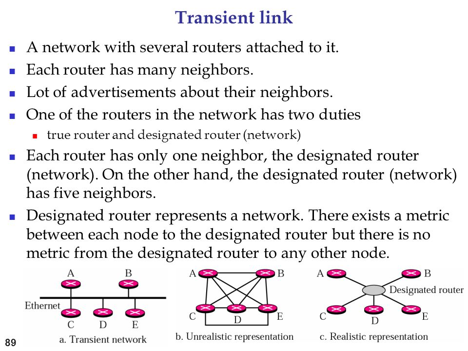 Transient link A network with several routers attached to it.