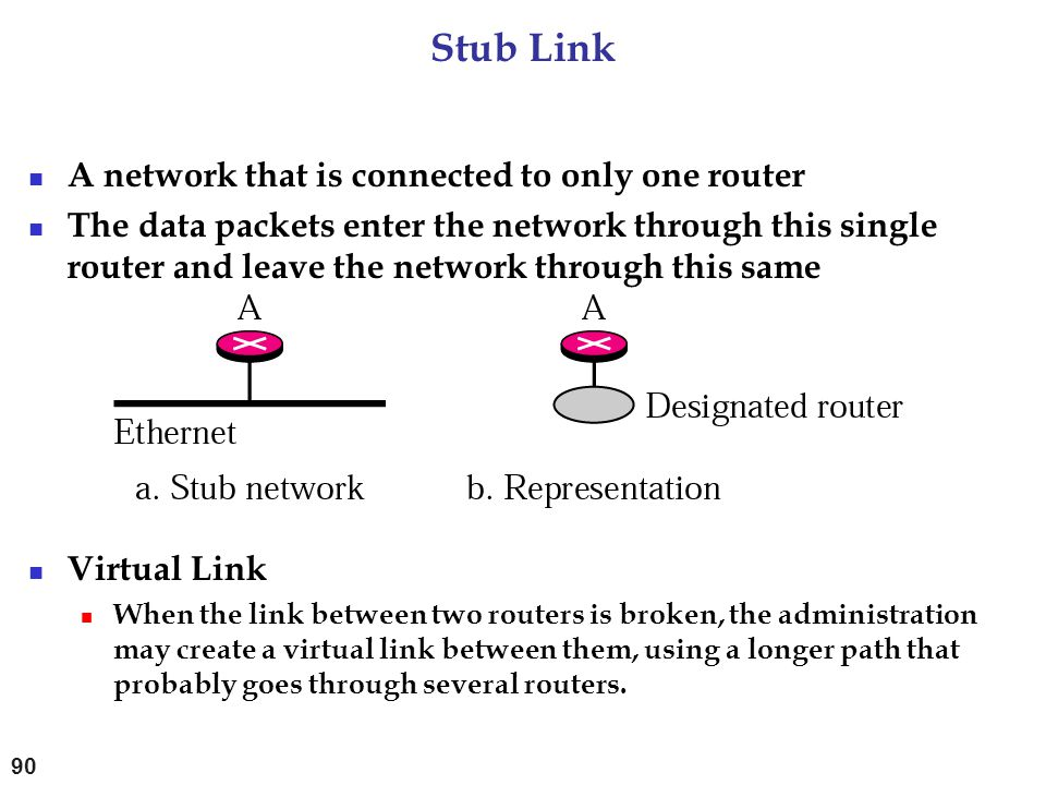Stub Link A network that is connected to only one router