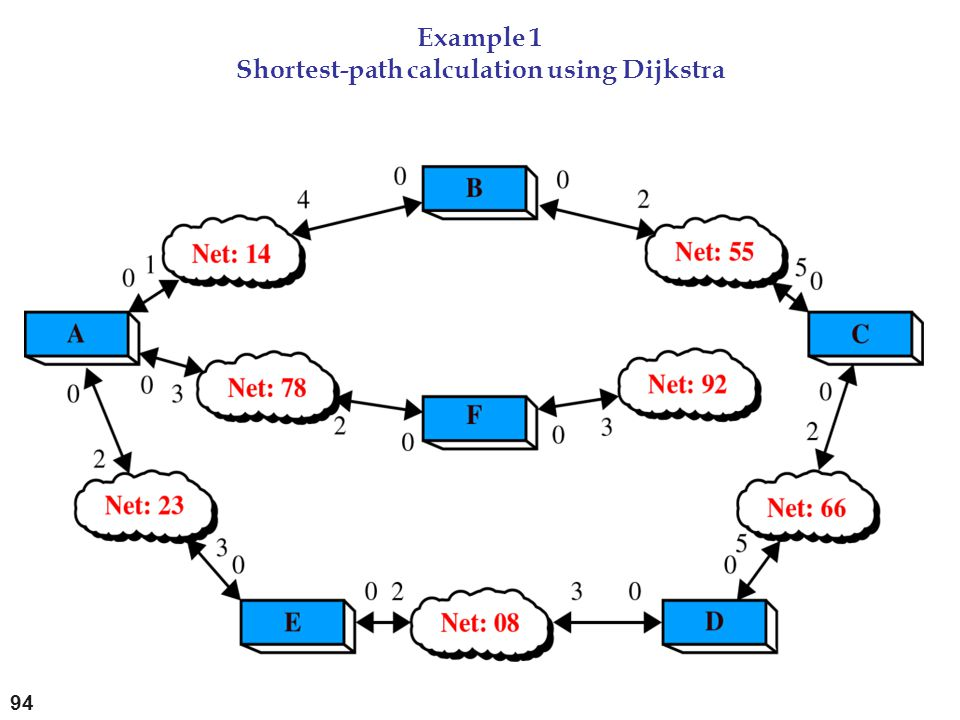 Example 1 Shortest-path calculation using Dijkstra
