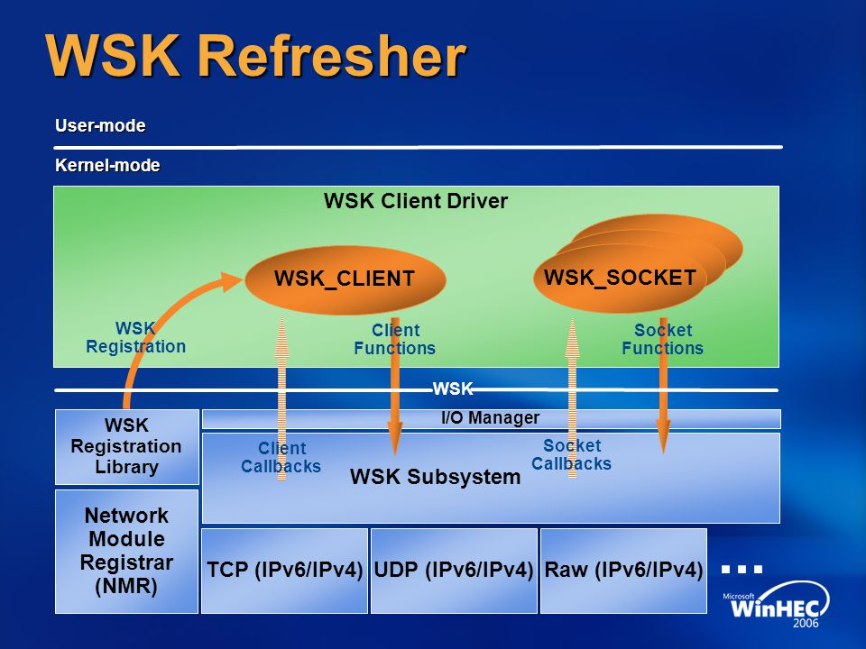 WSK Registration Library Network Module Registrar (NMR)
