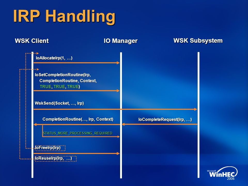 IRP Handling WSK Client IO Manager WSK Subsystem WinHEC 2006