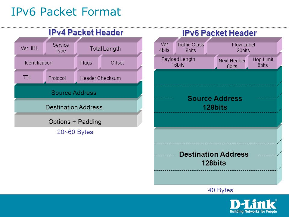IPv6 Packet Format IPv4 Packet Header IPv6 Packet Header