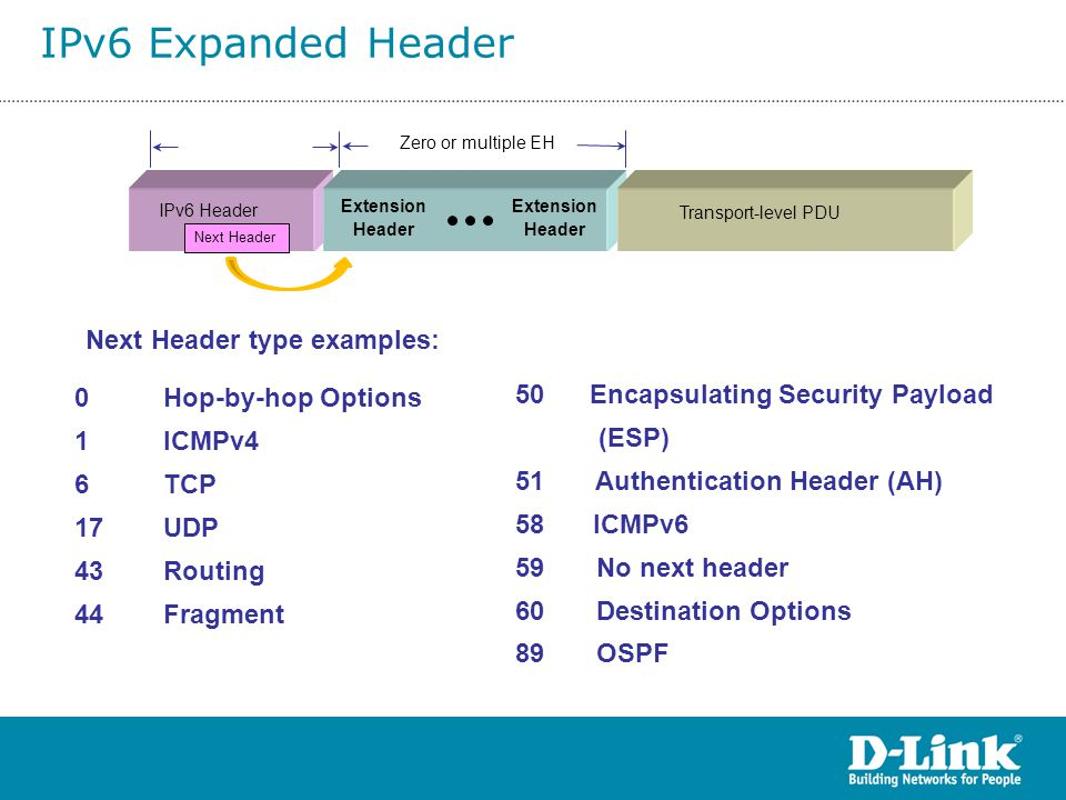 IPv6 Expanded Header Next Header type examples: