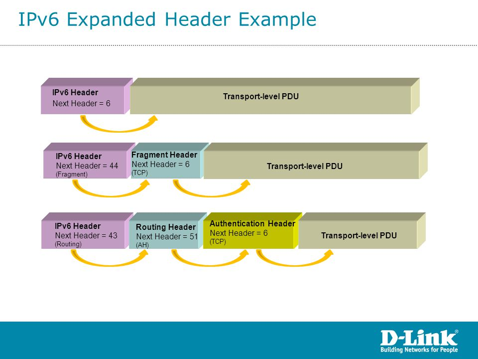 IPv6 Expanded Header Example