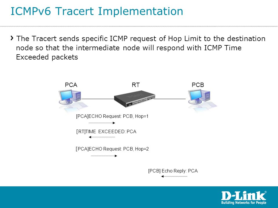 ICMPv6 Tracert Implementation