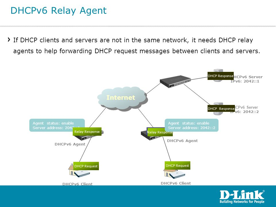 DHCPv6 Relay Agent