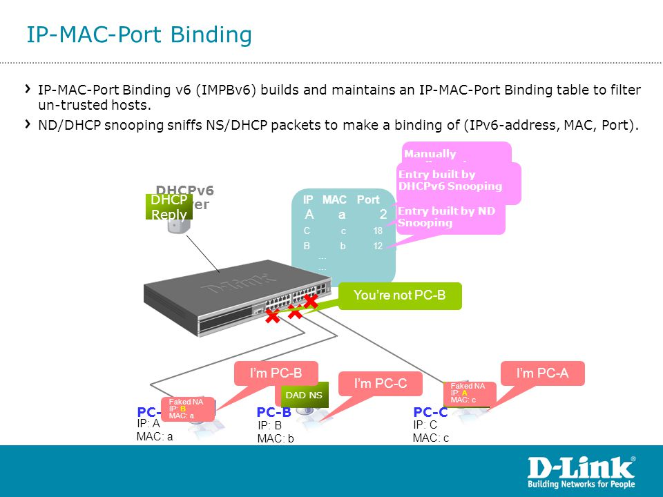 IP-MAC-Port Binding IP-MAC-Port Binding v6 (IMPBv6) builds and maintains an IP-MAC-Port Binding table to filter un-trusted hosts.
