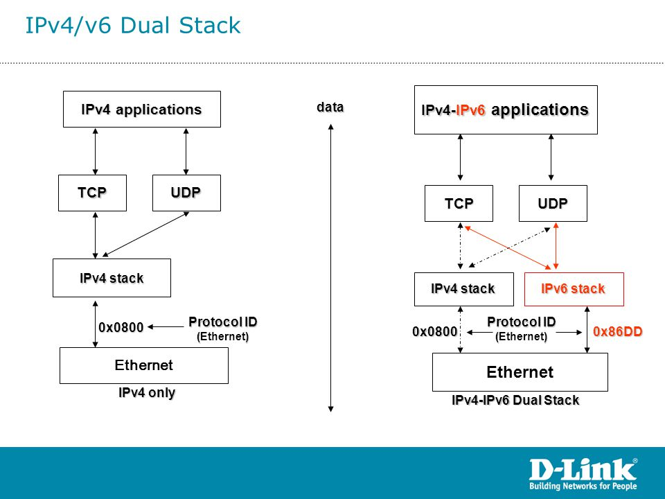 IPv4/v6 Dual Stack Ethernet IPv4-IPv6 applications IPv4 applications