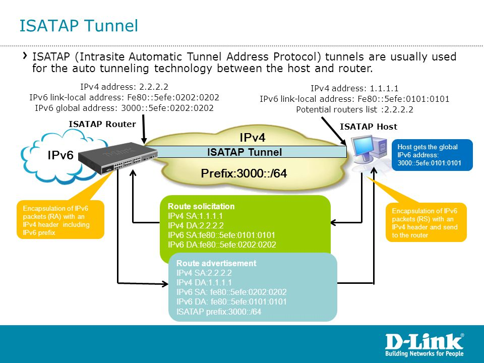 ISATAP Tunnel IPv4 IPv6 Prefix:3000::/64