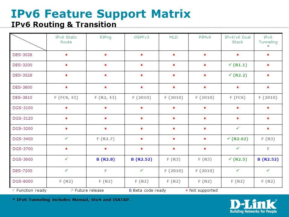 IPv6 Feature Support Matrix
