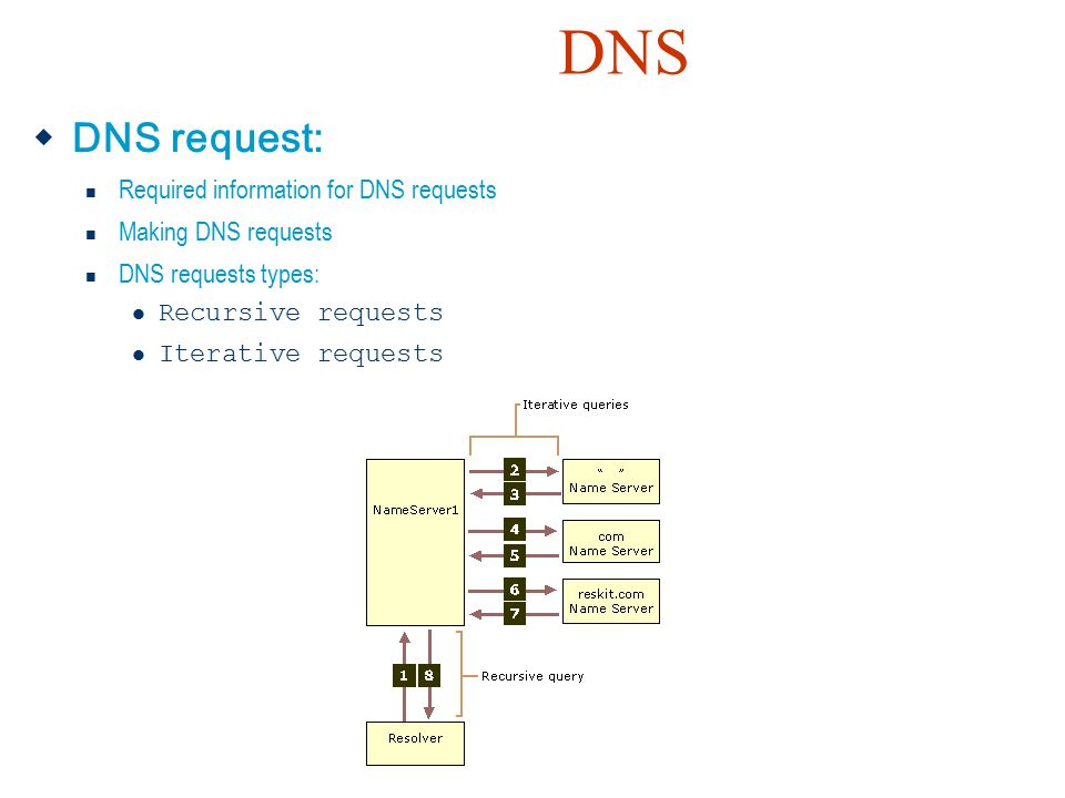 DNS DNS request: Required information for DNS requests