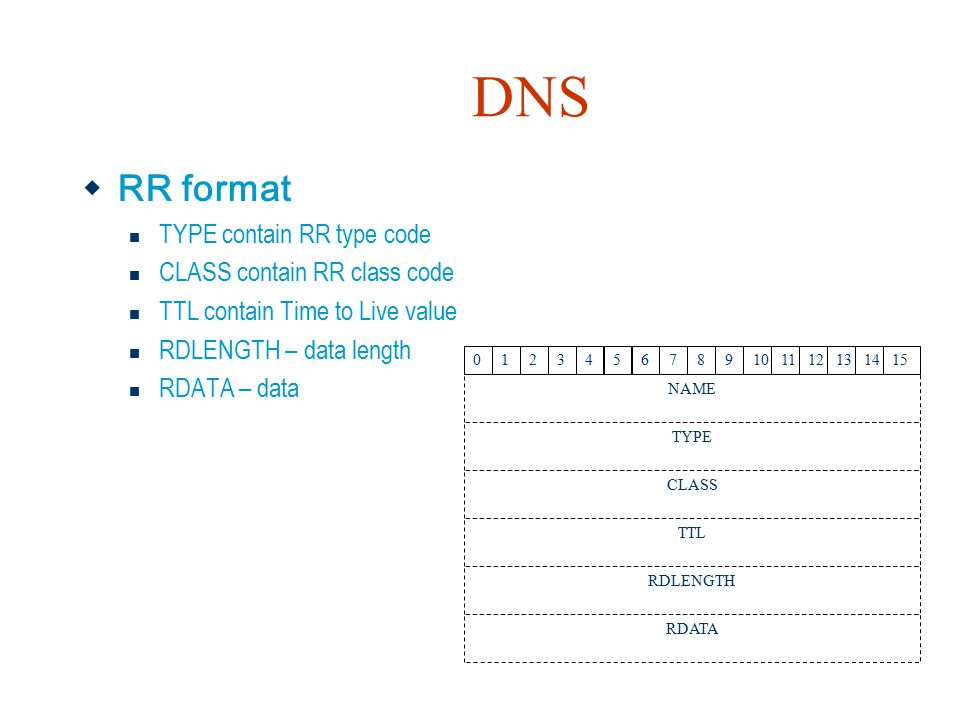 DNS RR format TYPE contain RR type code CLASS contain RR class code