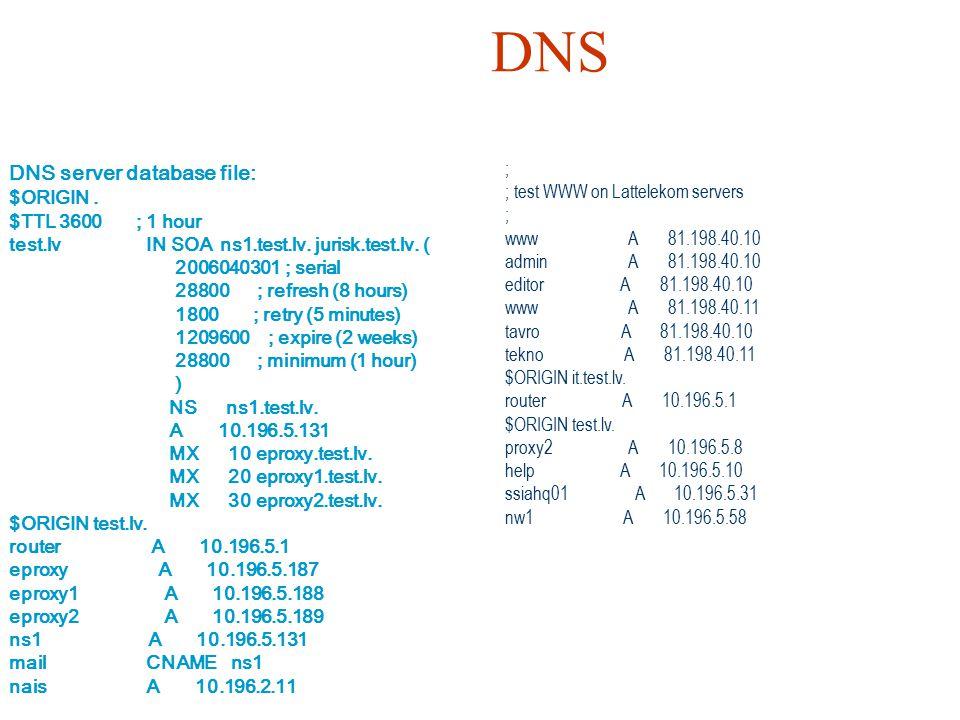DNS DNS server database file: ; ; test WWW on Lattelekom servers