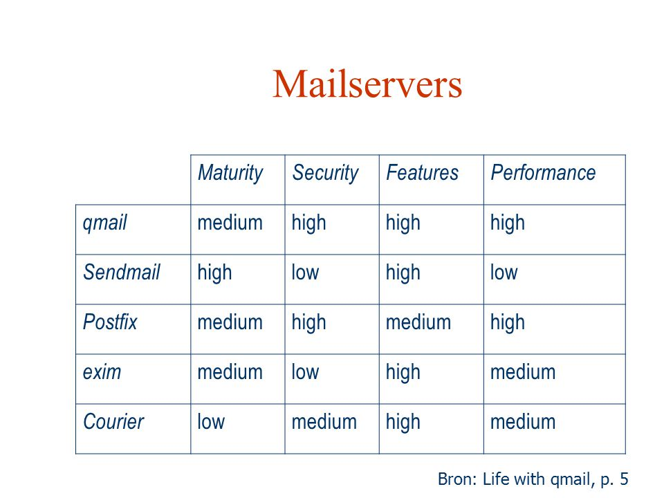 Mailservers Maturity Security Features Performance qmail medium high