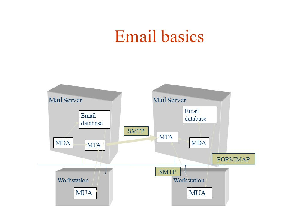 Email basics MUA MUA Email database Email database SMTP MTA MDA MDA