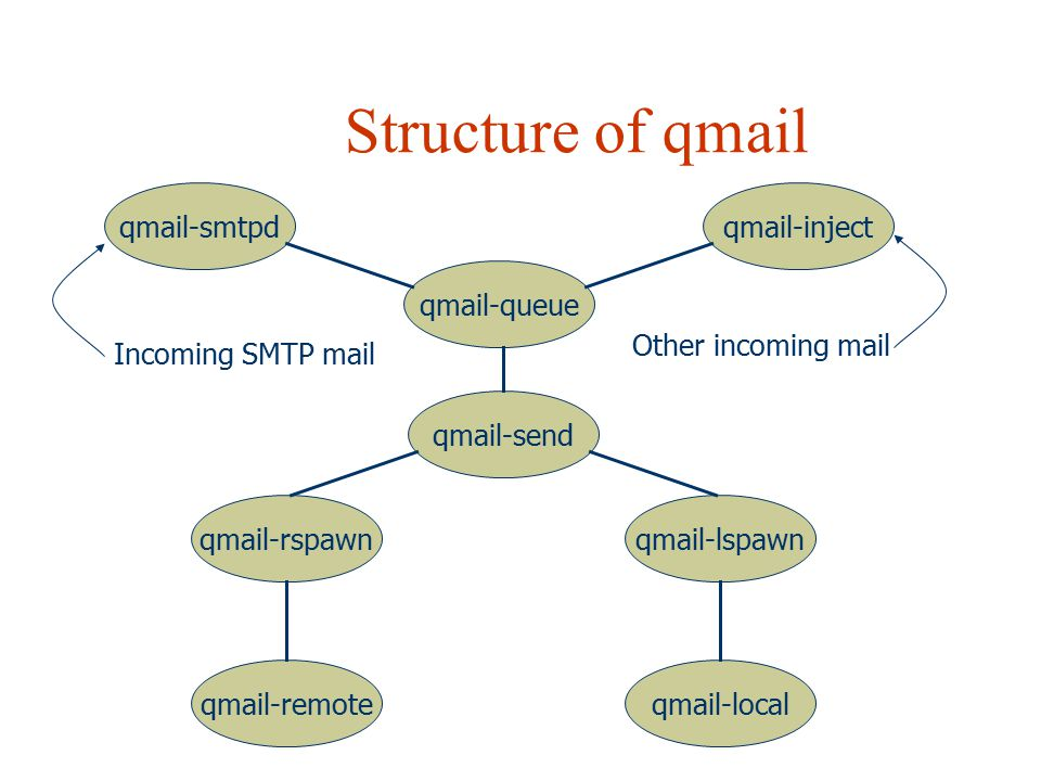 Structure of qmail qmail-smtpd qmail-inject qmail-queue