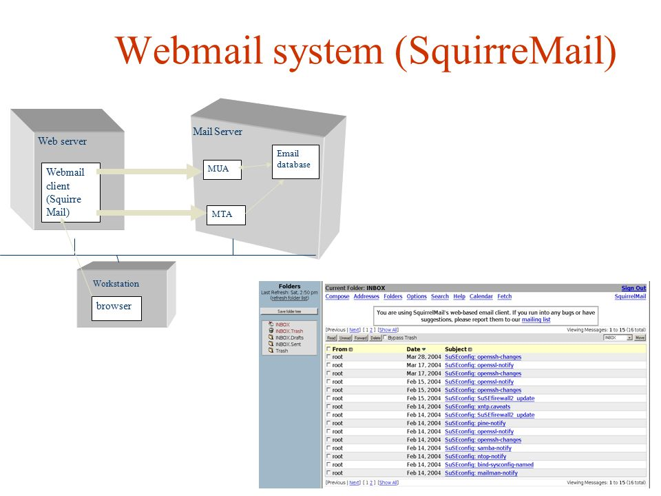 Webmail system (SquirreMail)