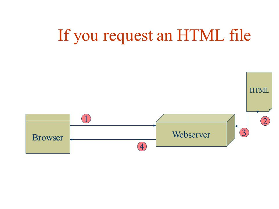 If you request an HTML file