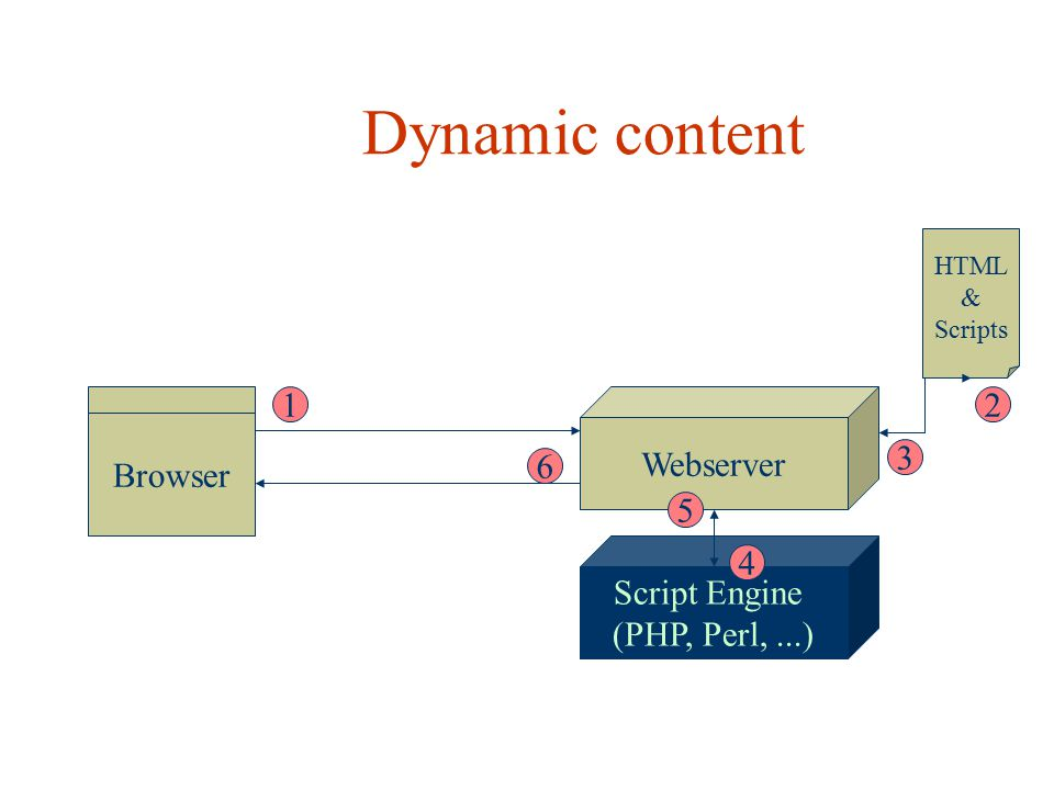 Dynamic content Script Engine (PHP, Perl, ...) Browser Webserver 1 2 3