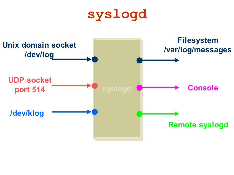 syslogd Filesystem Unix domain socket /var/log/messages /dev/log
