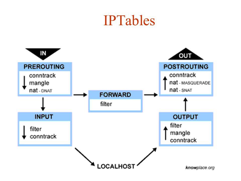 IPTables Plūsmas stāvokļi.