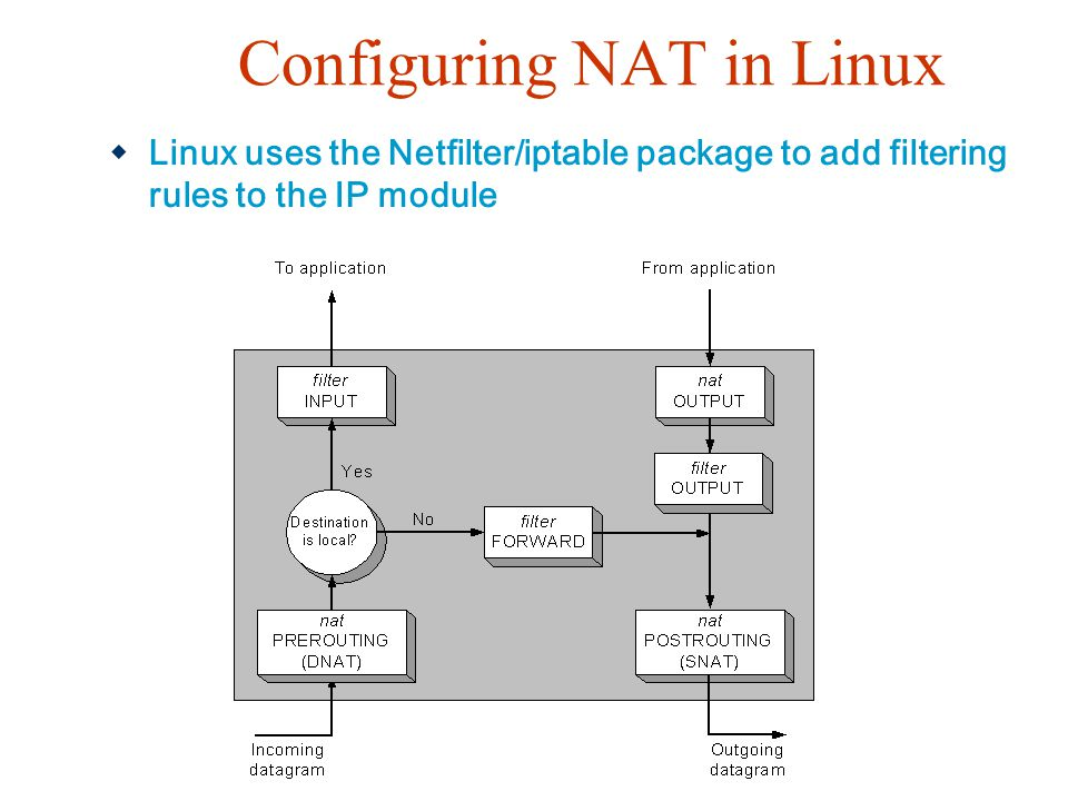 Configuring NAT in Linux