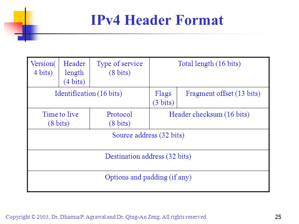 IPv4 Header Format Version(4 bits) Header length (4 bits)