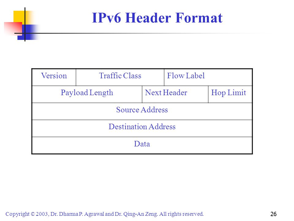 IPv6 Header Format Version Traffic Class Flow Label Payload Length