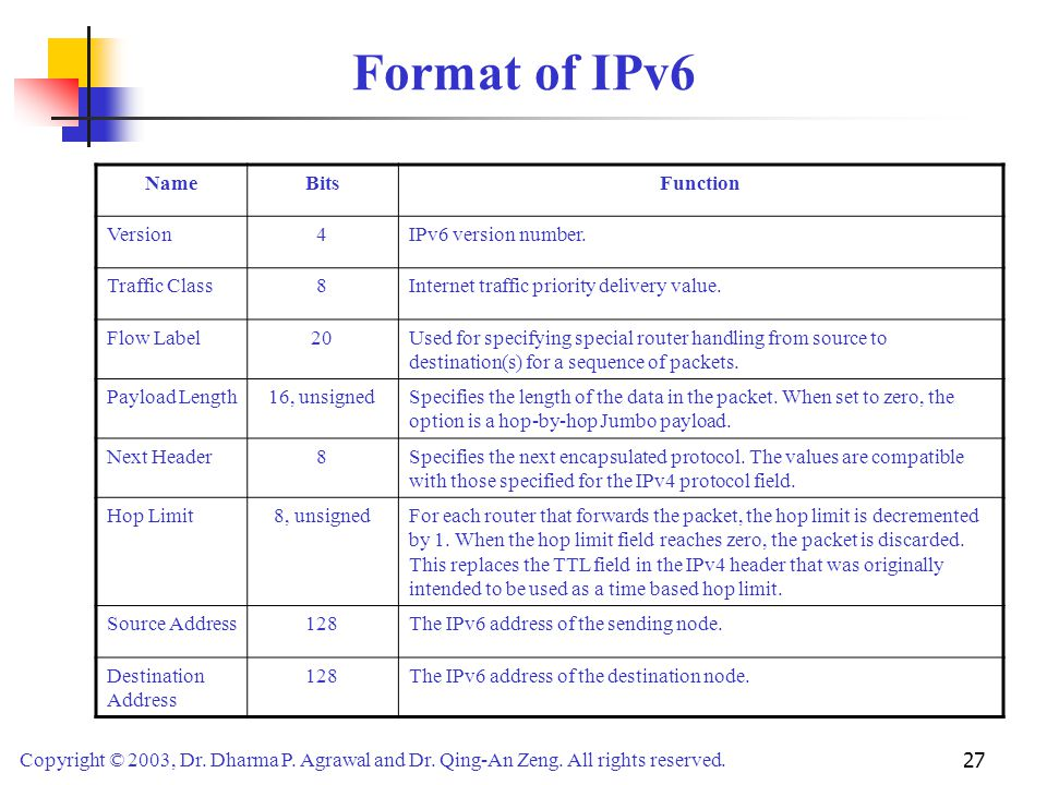 Format of IPv6 Name Bits Function Version 4 IPv6 version number.
