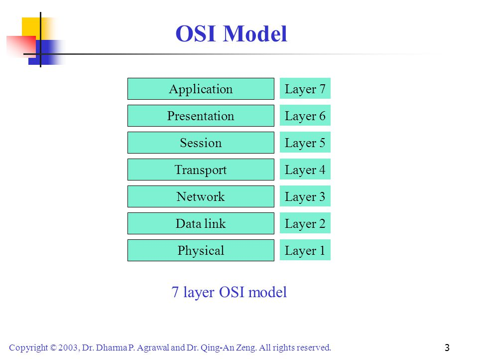 OSI Model 7 layer OSI model Application Layer 7 Presentation Layer 6