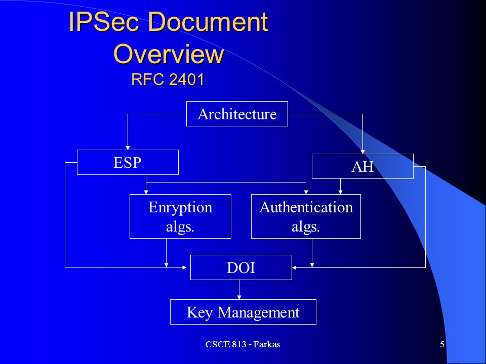 IPSec Document Overview RFC 2401