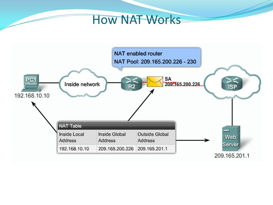 How NAT Works