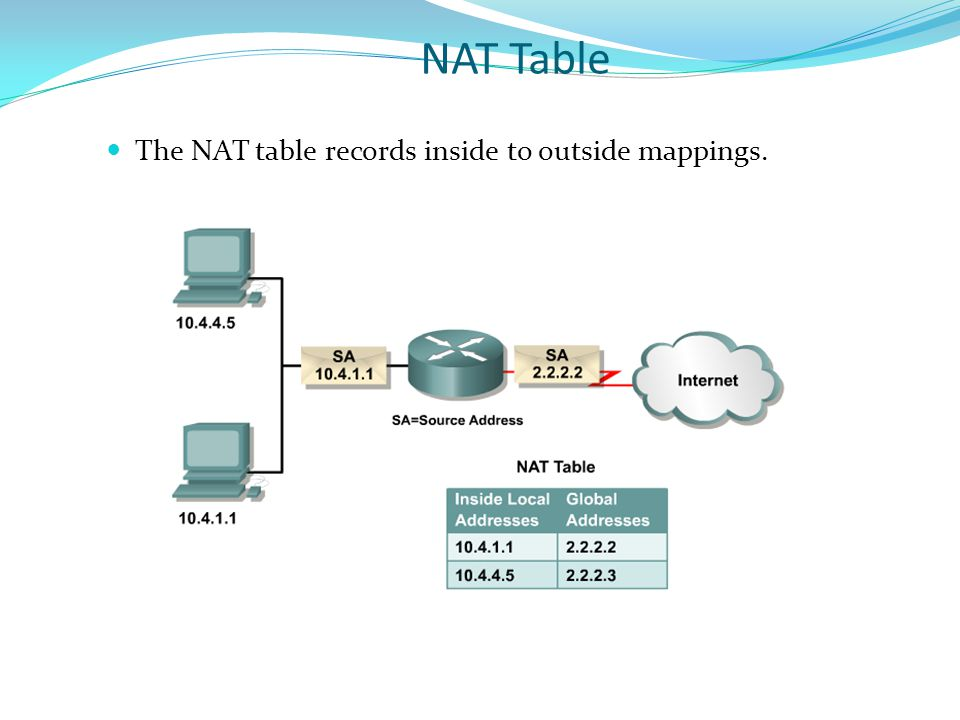NAT Table The NAT table records inside to outside mappings.