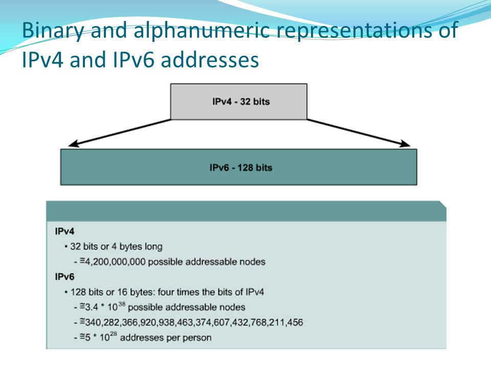 Binary and alphanumeric representations of IPv4 and IPv6 addresses