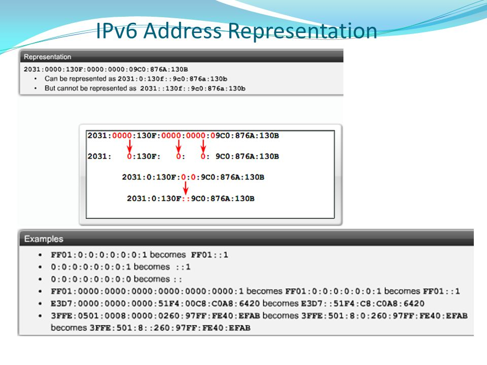 IPv6 Address Representation