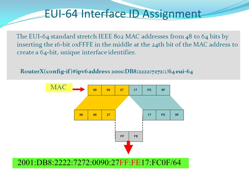 EUI-64 Interface ID Assignment