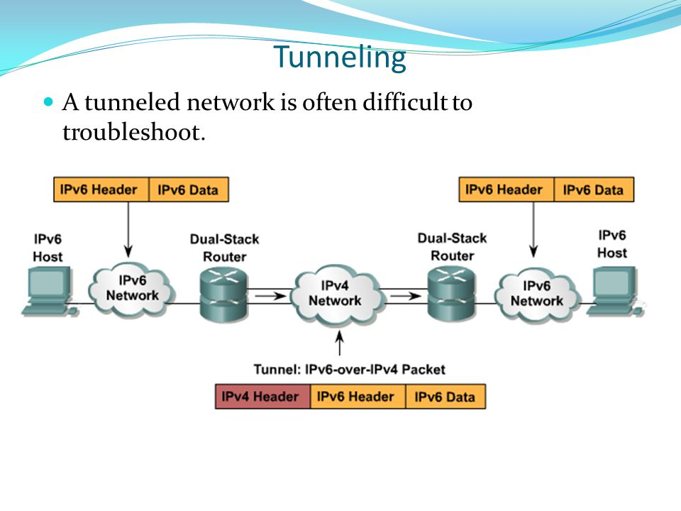 Tunneling A tunneled network is often difficult to troubleshoot.