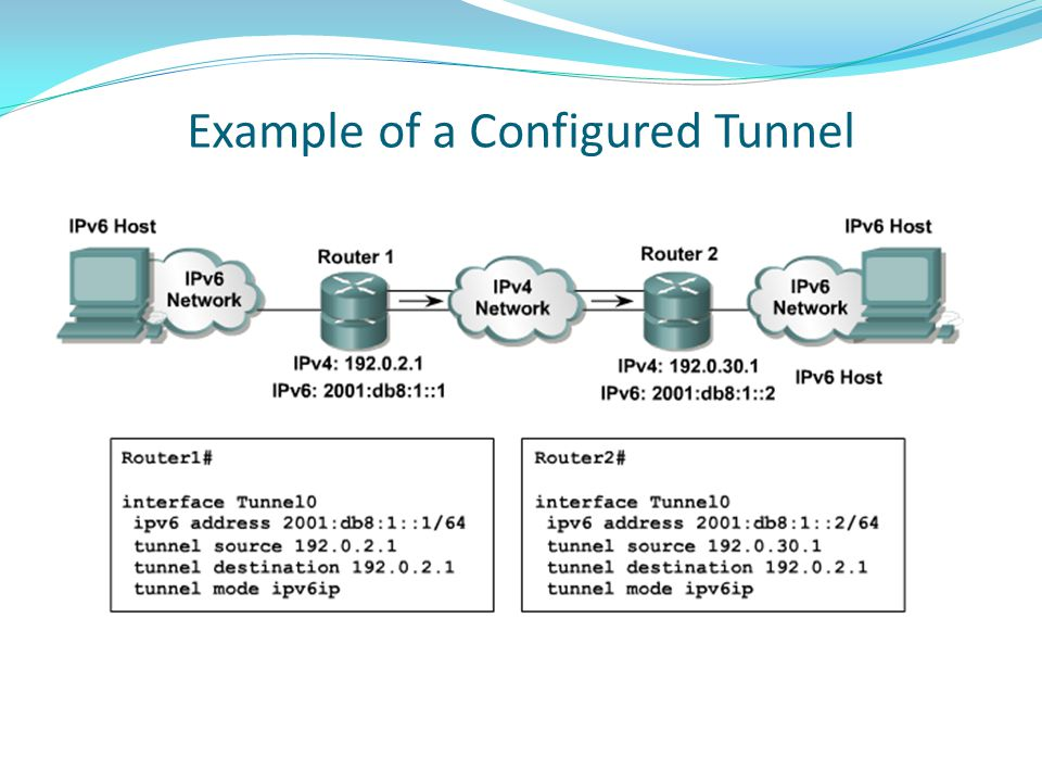Example of a Configured Tunnel