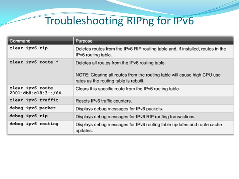 Troubleshooting RIPng for IPv6