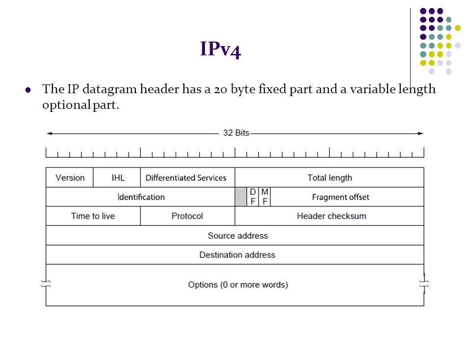 IPv4 The IP datagram header has a 20 byte fixed part and a variable length optional part.