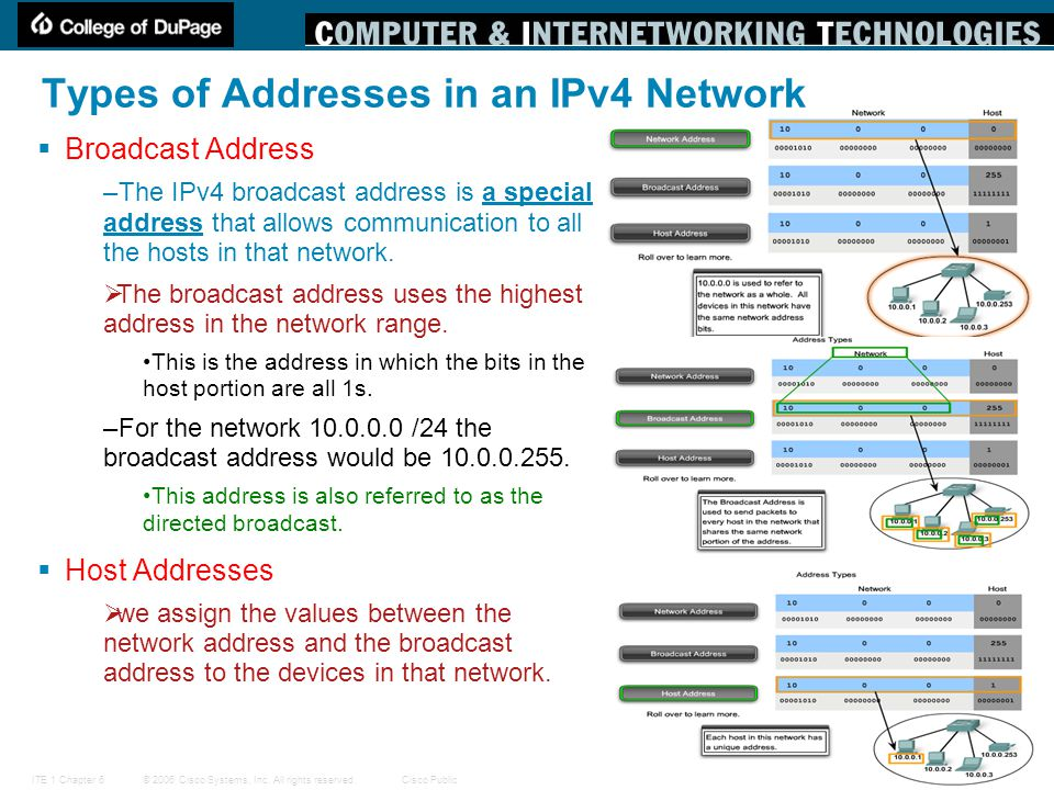 Types of Addresses in an IPv4 Network