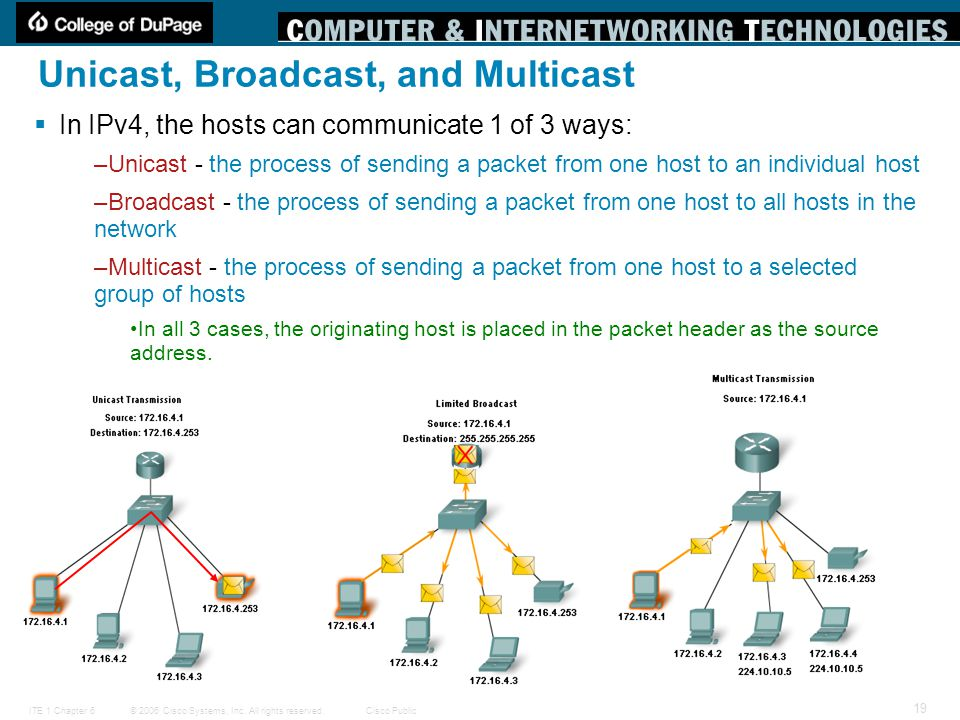 Unicast, Broadcast, and Multicast