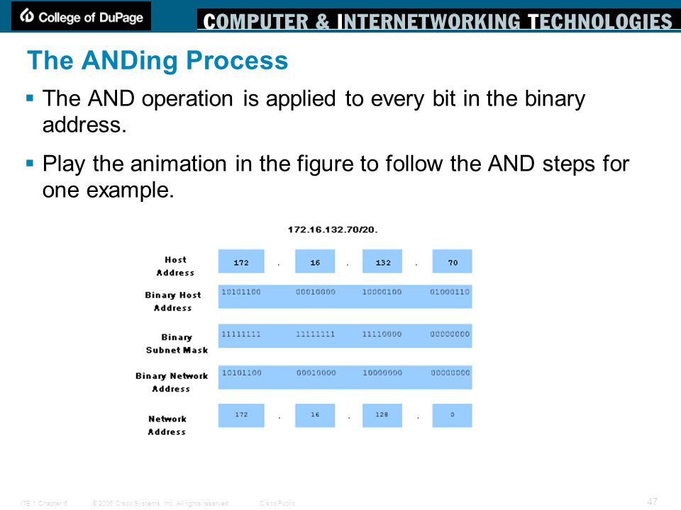 The ANDing Process The AND operation is applied to every bit in the binary address.