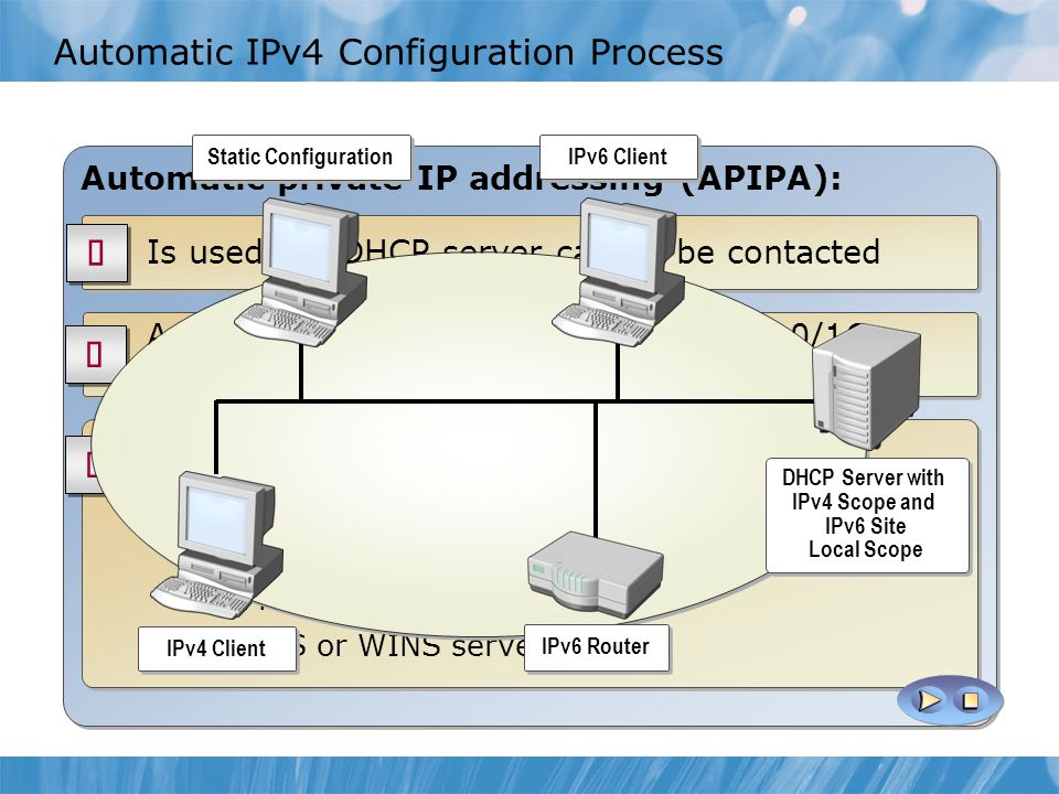 Automatic IPv4 Configuration Process