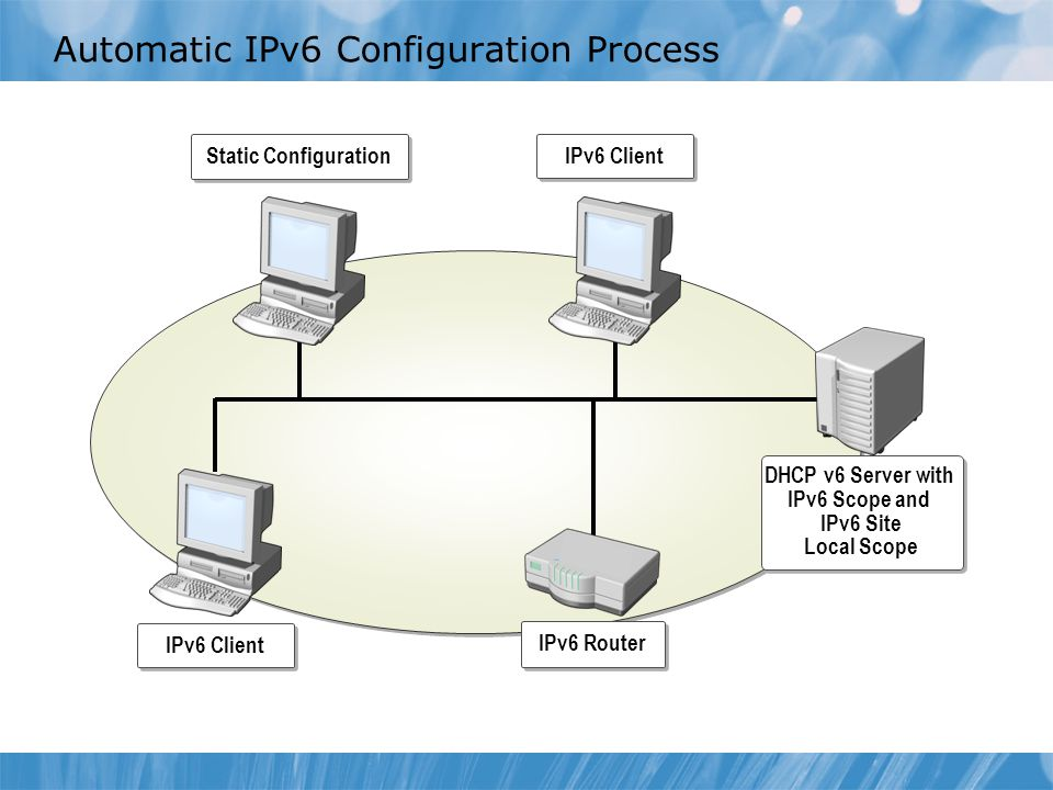 Automatic IPv6 Configuration Process
